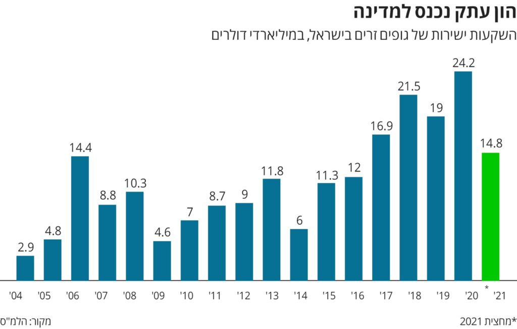 International investments in Israel in $USD in Billions